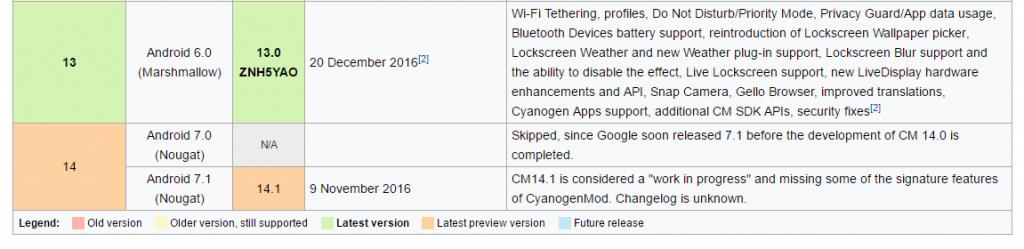 מתוך ויקיפדיה - הגירסאות האחרונות בהחלט של CyanogenOS ו-CyanogenMod