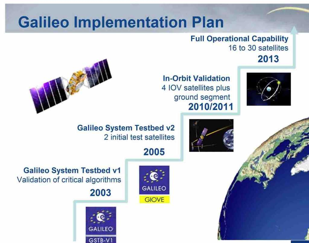 Galileo's route was not simple and included quite a few rejections - but now it seems that we are finally reaching the Promised Land