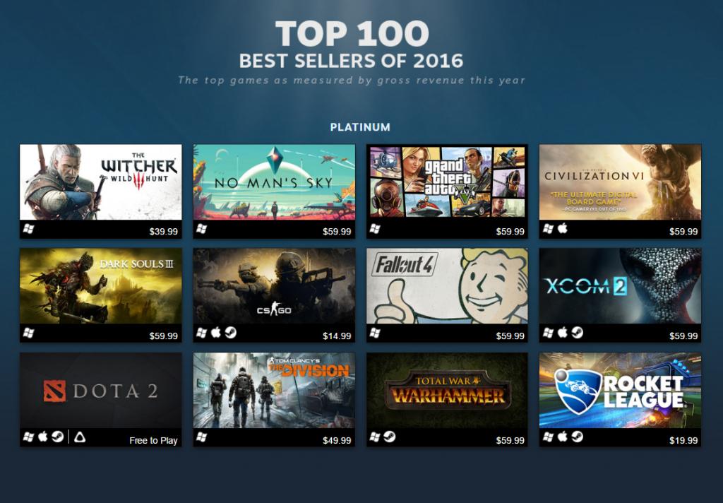 רשימת האלופים של Steam כוללת מספר הפתעות, שמלמדות אותנו דבר או שניים על ההתנהלות של עולם משחקי הוידאו