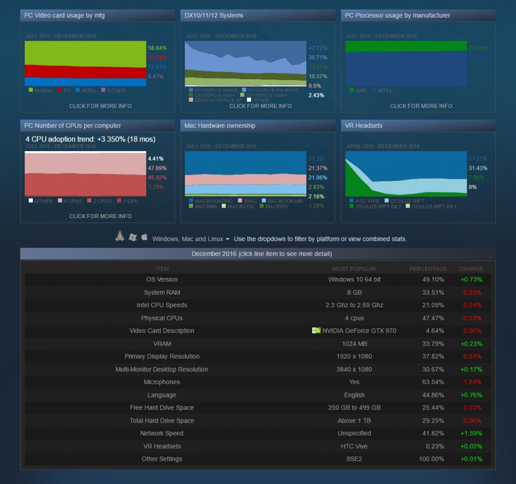 Steam משתפת אותנו בנתוני שימוש חומרתיים ומערכתיים מפורטים כבר הרבה זמן - אך זו הפעם הראשונה בה היא מסכימה להעניק לנו הצצה גם לעולם המסחרי שלה