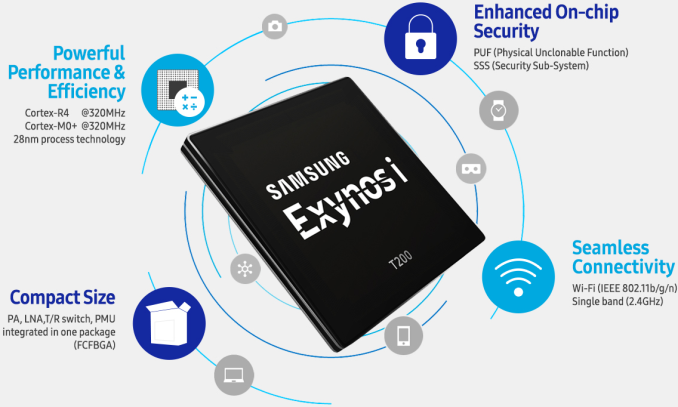 Photo of Conquer another category? Samsung is starting to produce Exynos chips for the Internet of Things