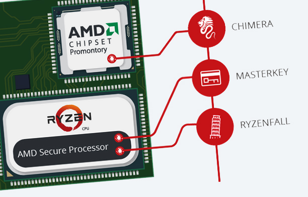 Photo of the security breaches in AMD processors are causing havoc on the network