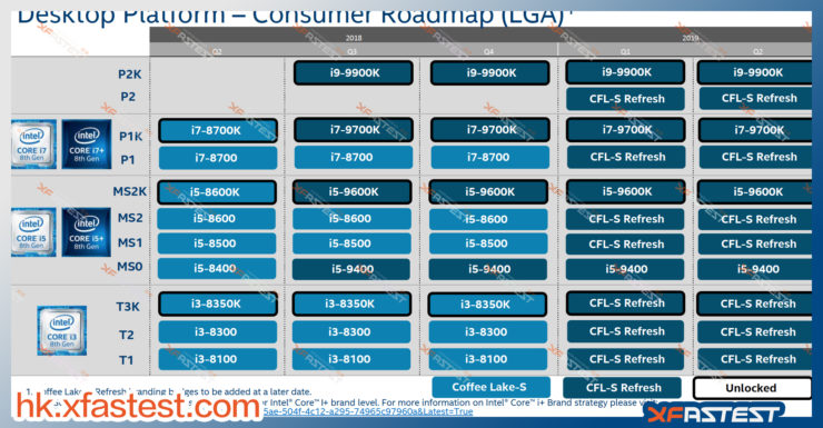 All Intel Road Maps: Z390, Ice Lake Processors and Cooper