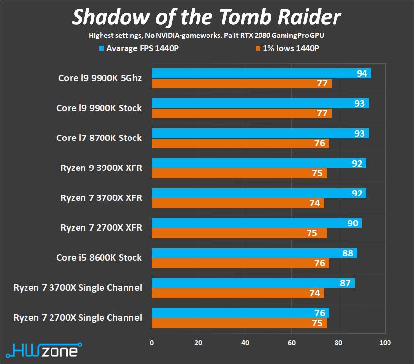 Processor Ryzen 7 3700X vs  Ryzen 7 2700X - What happens when