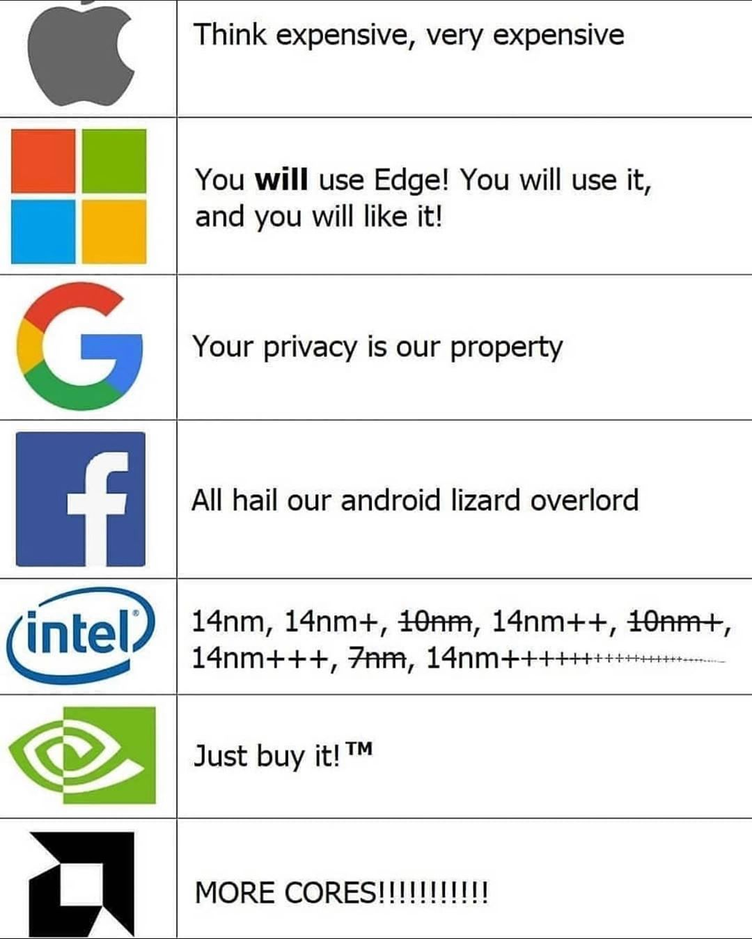 Leading technology companies - a simple summary to understand